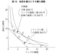 Data209
