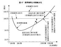 Data211
