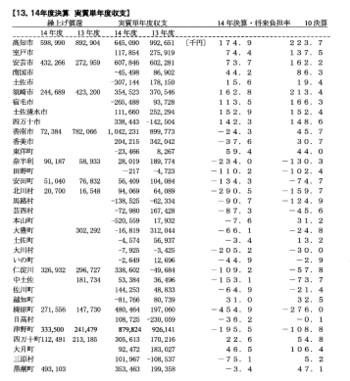 Data512