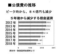 Data539